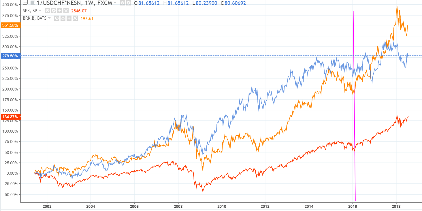 Comparing Value Investing Stow Grow Glow